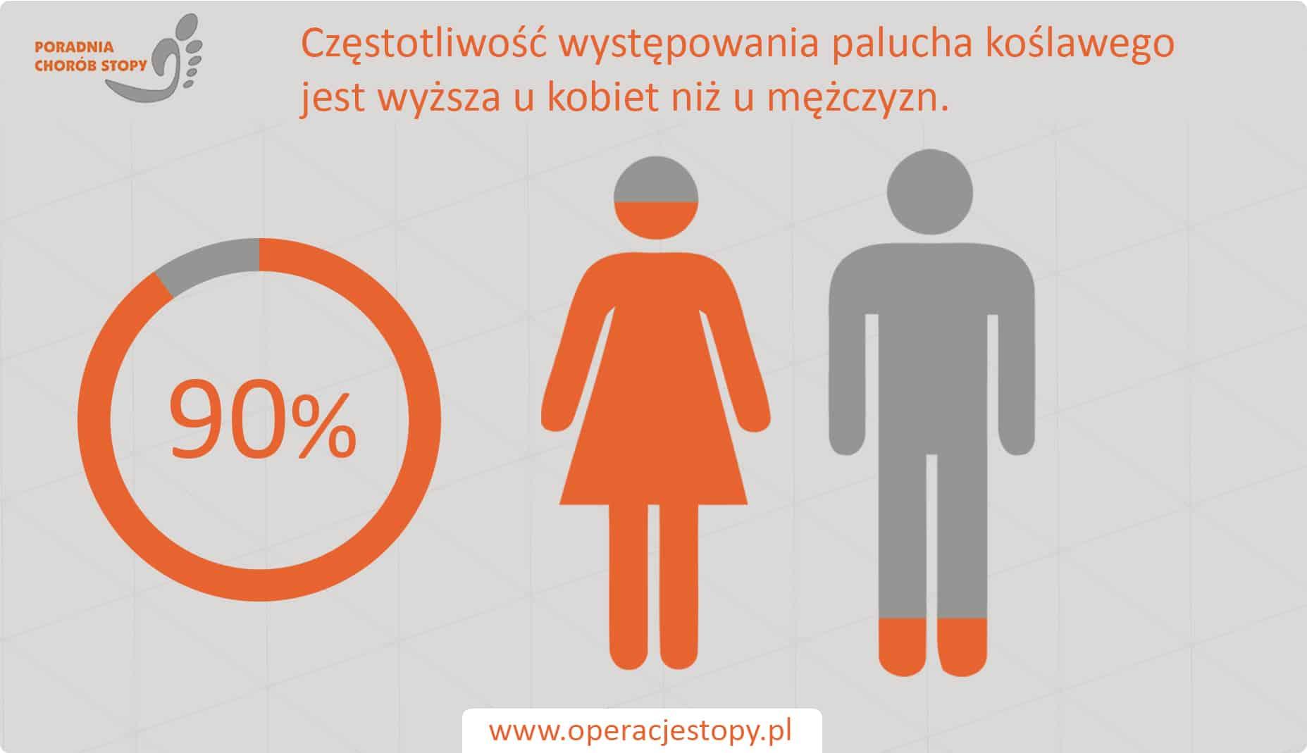 Operacjestopy.pl Haluksy - Kobiety vs Mężczyźni