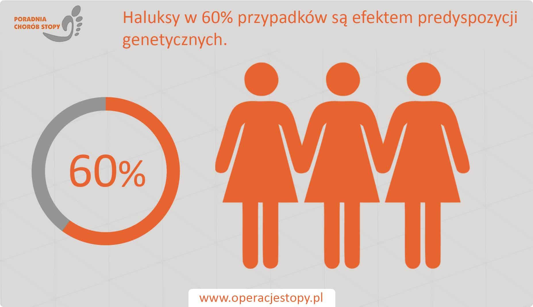 Operacjestopy.pl Haluksy - podłoże genetyczne